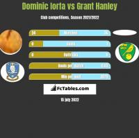 Dominic Iorfa vs Grant Hanley h2h player stats
