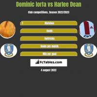 Dominic Iorfa vs Harlee Dean h2h player stats