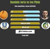 Dominic Iorfa vs Ivo Pinto h2h player stats