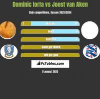 Dominic Iorfa vs Joost van Aken h2h player stats