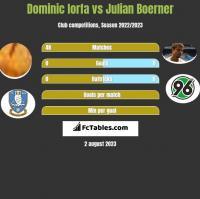 Dominic Iorfa vs Julian Boerner h2h player stats