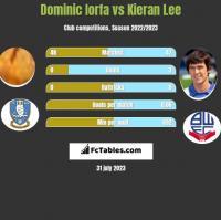 Dominic Iorfa vs Kieran Lee h2h player stats