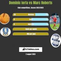 Dominic Iorfa vs Marc Roberts h2h player stats