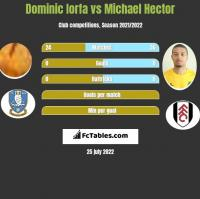 Dominic Iorfa vs Michael Hector h2h player stats