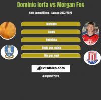 Dominic Iorfa vs Morgan Fox h2h player stats