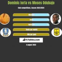 Dominic Iorfa vs Moses Odubajo h2h player stats