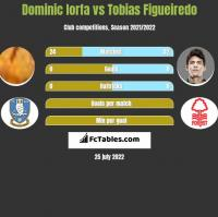 Dominic Iorfa vs Tobias Figueiredo h2h player stats