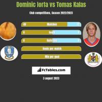 Dominic Iorfa vs Tomas Kalas h2h player stats