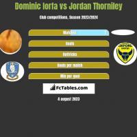 Dominic Iorfa vs Jordan Thorniley h2h player stats