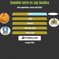 Dominic Iorfa vs Jay Dasilva h2h player stats