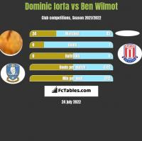 Dominic Iorfa vs Ben Wilmot h2h player stats