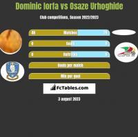 Dominic Iorfa vs Osaze Urhoghide h2h player stats
