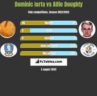 Dominic Iorfa vs Alfie Doughty h2h player stats