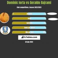 Dominic Iorfa vs Geraldo Bajrami h2h player stats