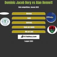 Dominic Jacob Borg vs Alan Bennett h2h player stats