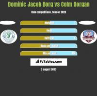 Dominic Jacob Borg vs Colm Horgan h2h player stats