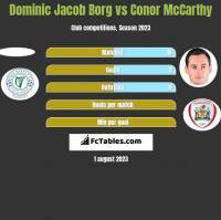 Dominic Jacob Borg vs Conor McCarthy h2h player stats