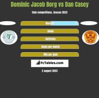 Dominic Jacob Borg vs Dan Casey h2h player stats
