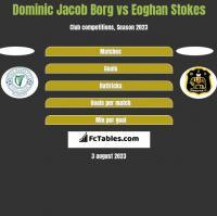 Dominic Jacob Borg vs Eoghan Stokes h2h player stats