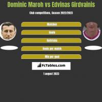 Dominic Maroh vs Edvinas Girdvainis h2h player stats
