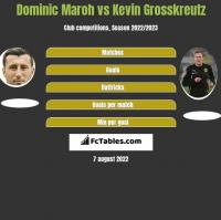 Dominic Maroh vs Kevin Grosskreutz h2h player stats