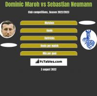 Dominic Maroh vs Sebastian Neumann h2h player stats