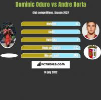 Dominic Oduro vs Andre Horta h2h player stats
