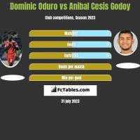 Dominic Oduro vs Anibal Cesis Godoy h2h player stats