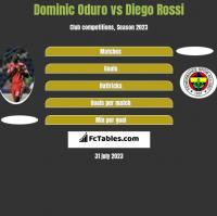 Dominic Oduro vs Diego Rossi h2h player stats