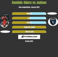 Dominic Oduro vs Judson h2h player stats