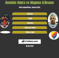 Dominic Oduro vs Magnus Eriksson h2h player stats