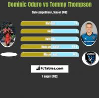 Dominic Oduro vs Tommy Thompson h2h player stats