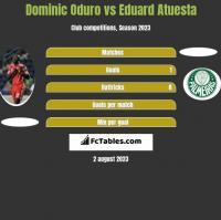 Dominic Oduro vs Eduard Atuesta h2h player stats