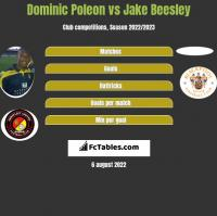 Dominic Poleon vs Jake Beesley h2h player stats