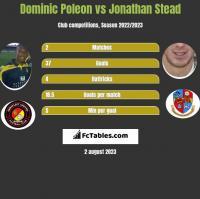 Dominic Poleon vs Jonathan Stead h2h player stats