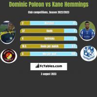 Dominic Poleon vs Kane Hemmings h2h player stats