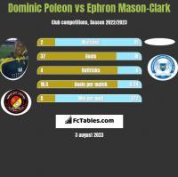 Dominic Poleon vs Ephron Mason-Clark h2h player stats