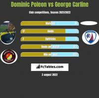 Dominic Poleon vs George Carline h2h player stats