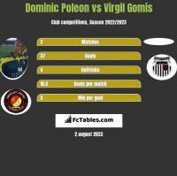 Dominic Poleon vs Virgil Gomis h2h player stats