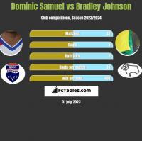 Dominic Samuel vs Bradley Johnson h2h player stats