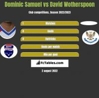 Dominic Samuel vs David Wotherspoon h2h player stats