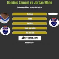 Dominic Samuel vs Jordan White h2h player stats