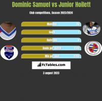 Dominic Samuel vs Junior Hoilett h2h player stats