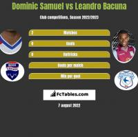 Dominic Samuel vs Leandro Bacuna h2h player stats