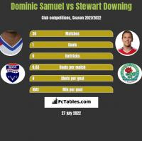 Dominic Samuel vs Stewart Downing h2h player stats