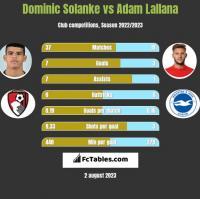 Dominic Solanke vs Adam Lallana h2h player stats