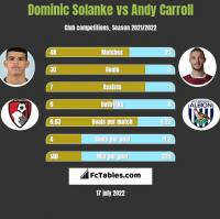 Dominic Solanke vs Andy Carroll h2h player stats
