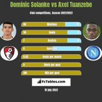 Dominic Solanke vs Axel Tuanzebe h2h player stats