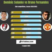 Dominic Solanke vs Bruno Fernandes h2h player stats