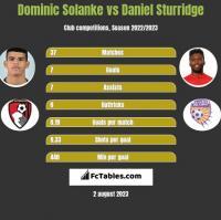 Dominic Solanke vs Daniel Sturridge h2h player stats